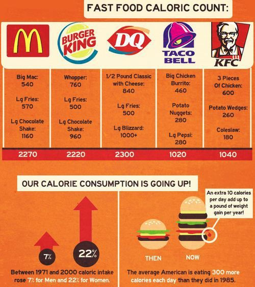 Fast Food Calorie Count Tips For Weight Loss Food Healthy