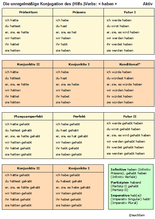 Learn to Conjugate the Most-Used German Verbs