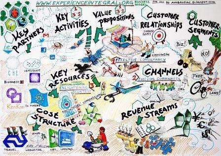 business model canvas como hacerlo