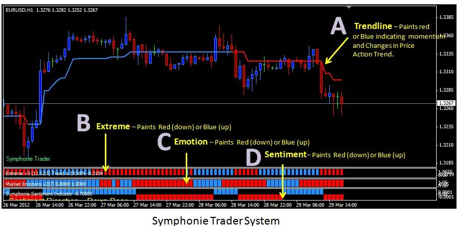 Symphonie Trader System 2017 Forex Trading System Learn Forex
