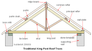 Image Result For Dimensions Of Timber Truss Roof Trusses Timber Roof Roof Truss Design
