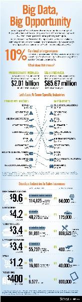 BIG data BIG opportunity #infographic www.bigdataweek.com