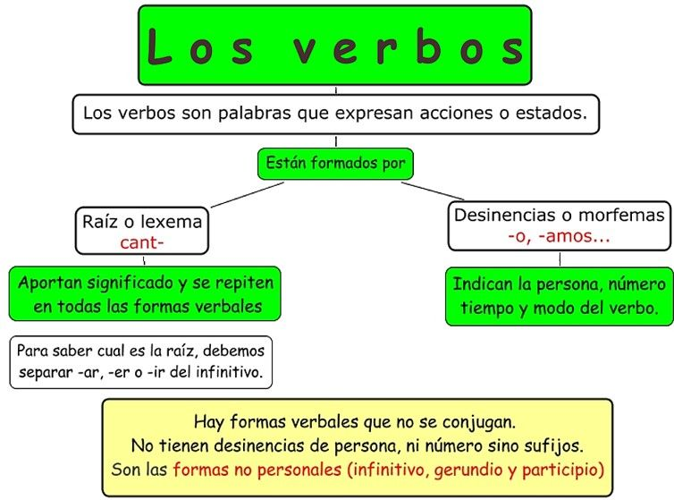 Pin De Rosana C En Lengua Verbos Conjugación Del Verbo Desinencias