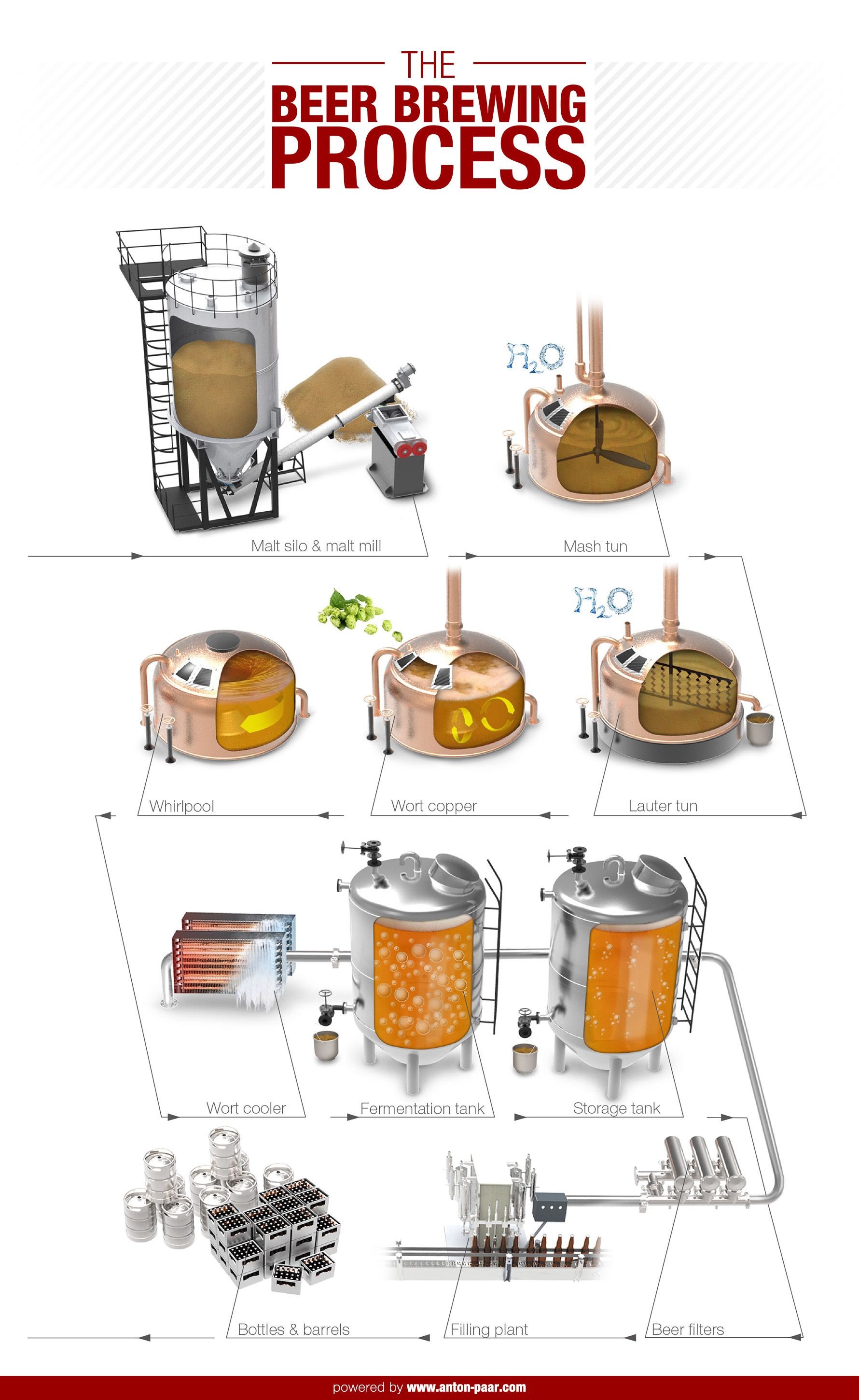 Process flowsheet of ethanol production from molasses by ... |Beer Fermentation Process Diagram