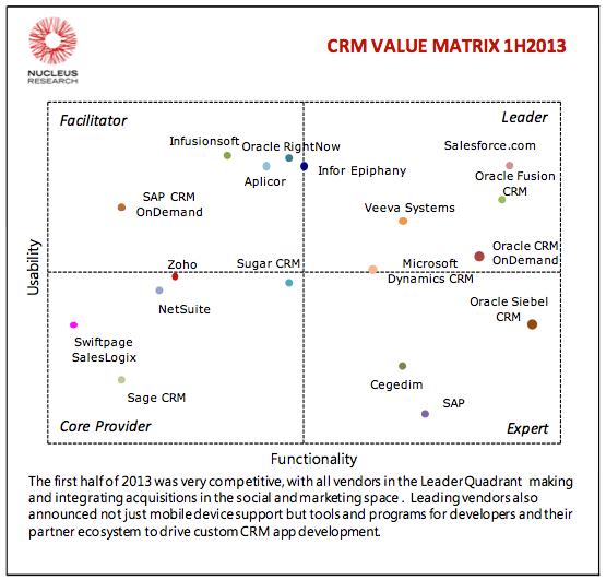 CRM Value Matrix Marketing