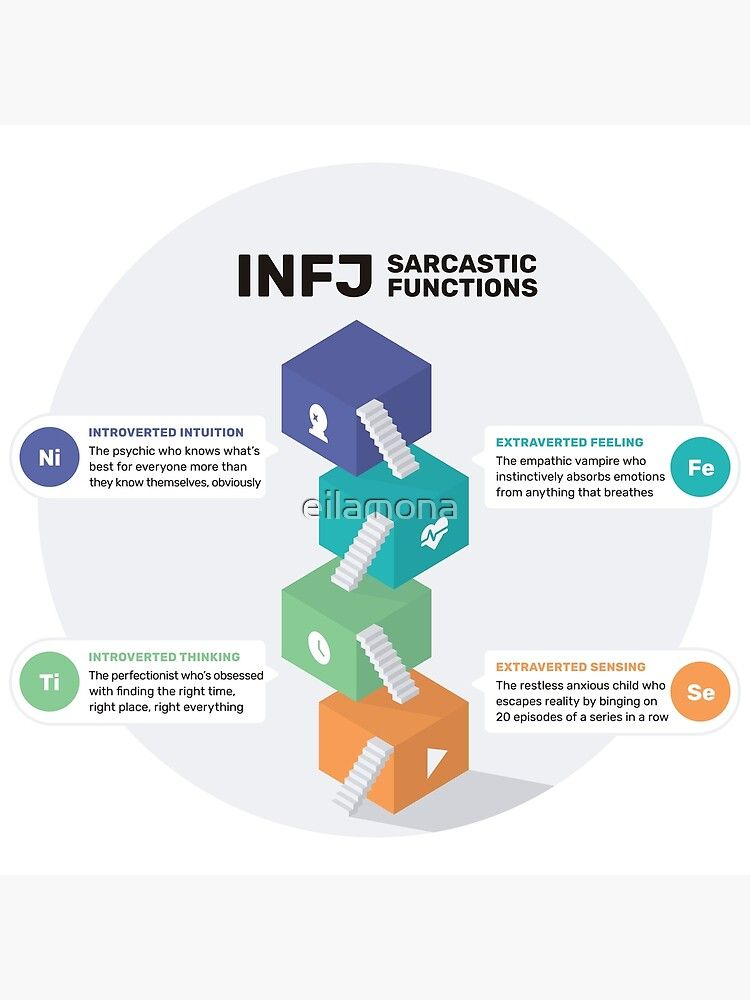INFJ Sarcastic Functions Poster