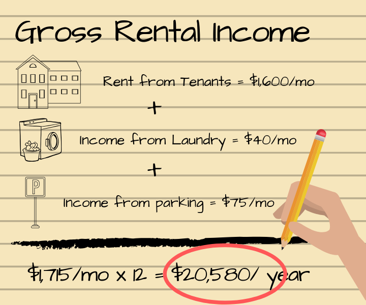 Gross Rental Income Rental Income Buying A Rental Property Investing