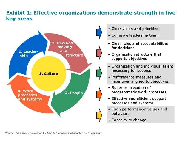 The Effective Organization Five Questions To Translate