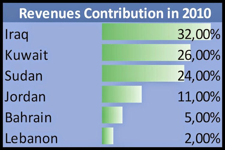 what future for zain a rosy one part ii the reason balance sheets are good sheet thats not my example prepaid expenses