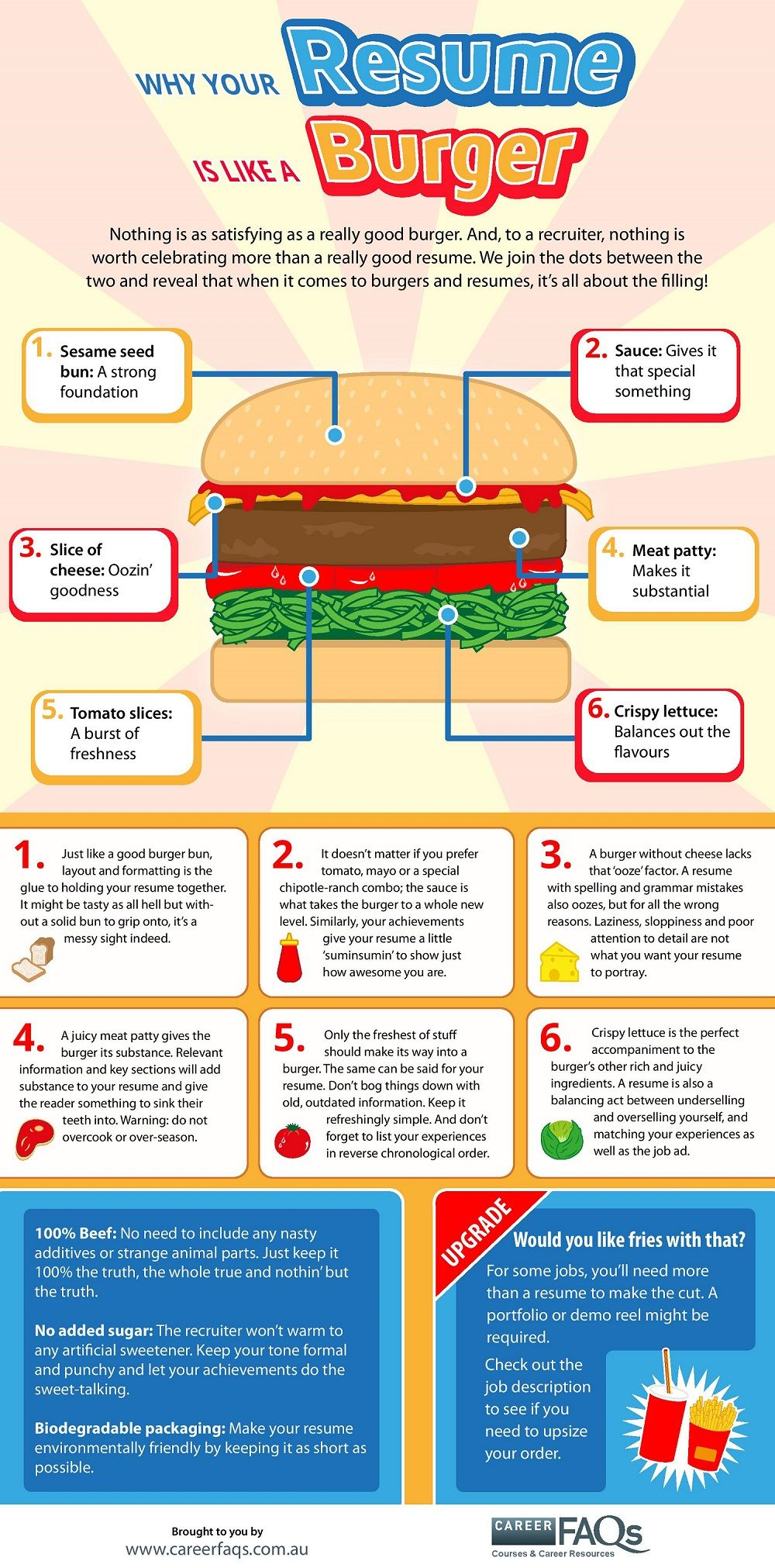 Why Your Resume Is Like A Burger  Career Faqs  Career Tips