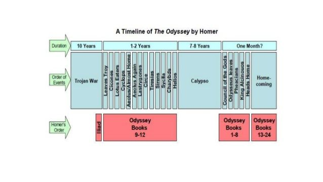 timeline for the odyssey - Bing Images   The Odyssey and Mythology ...