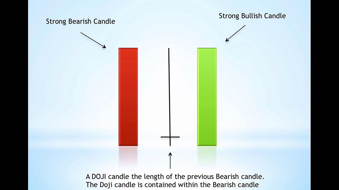The Best Candlestick Patterns To Profit In Forex And Indices For