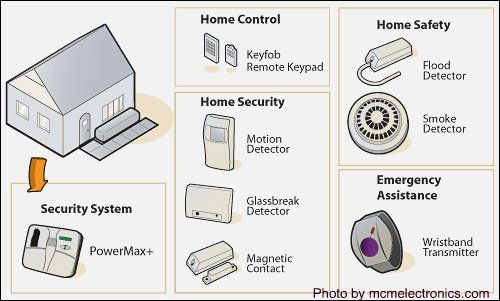 There Are Many Home Based Security Systems Available In The Market - Best home security system