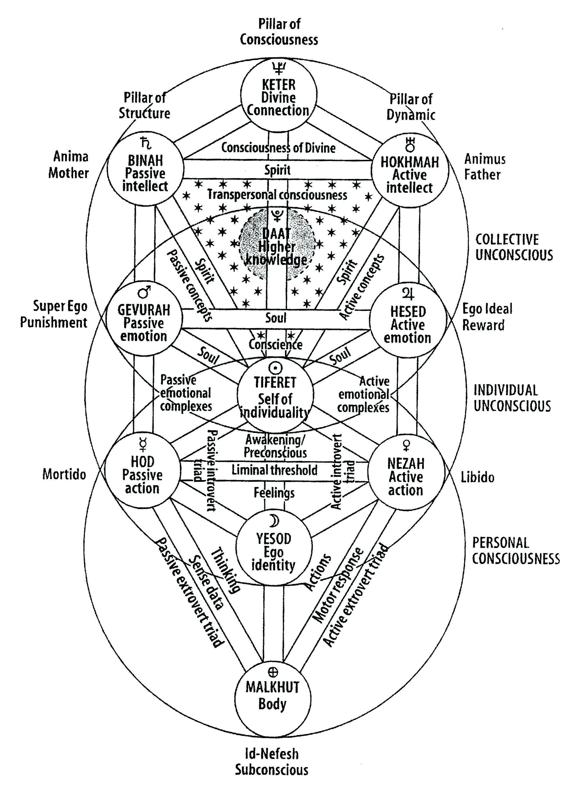 Resultado de imagem para kabala Simbologia e Ocultismo Pinterest