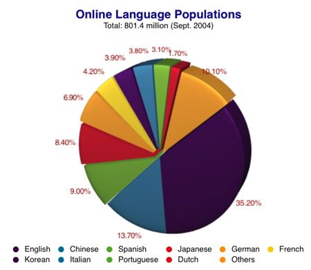 Online Language Population BizInAsia Pinterest Language - Most spoken language in the world statistics