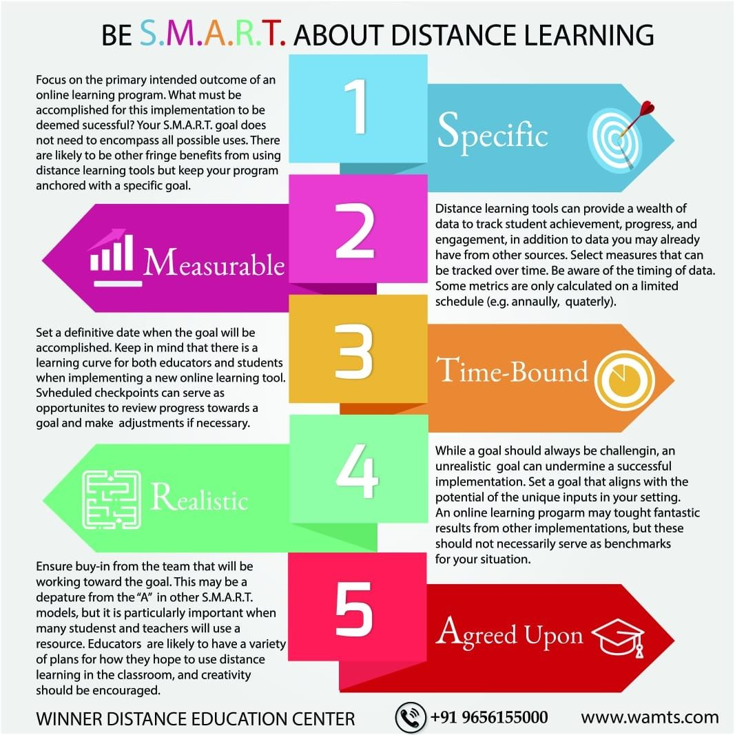 Be Smart About Distance Learning Distance Learning Distance Education Education Center