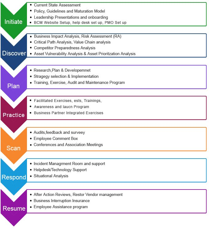business continuity plan template documents and pdfs Try in 2018 - research plan template