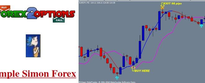 Simple Simon Easy Forex System Let S Start With The Best Times To