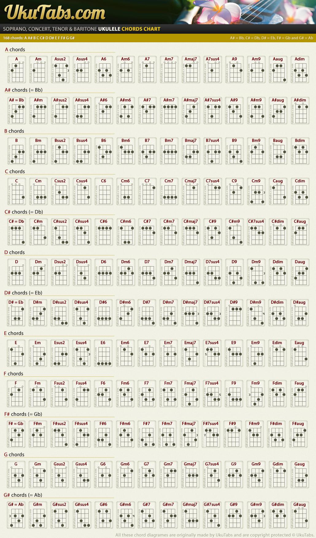 Ukutabs complete chords chartg 10301756 for my man ukulele tabs hexwebz Gallery