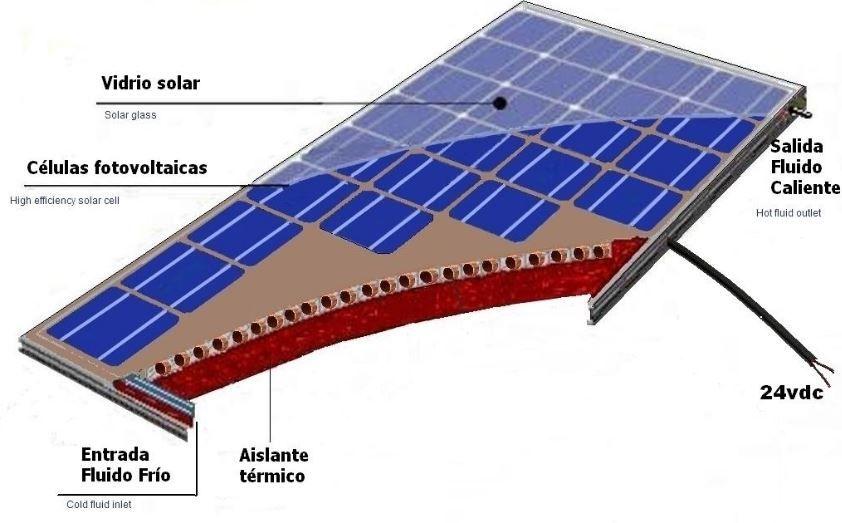 Como Funciona Un Panel Solar Hibrido Uniendo La Energia Solar Fotovoltaica Y Termica En Un Solo Panel En 2020 Paneles Solares Panel Energia Solar