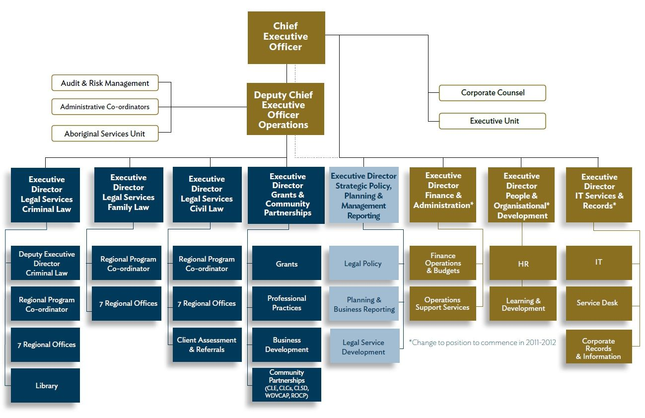 Organizational Structure of the Law Firm   Law firm, Corporate ...