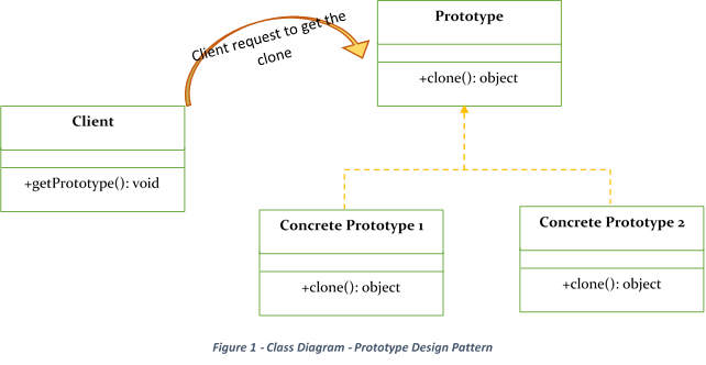 What Is Prototype Design Pattern Prototype Design