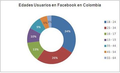 Facebook en Colombia Edades Redes sociales marketing