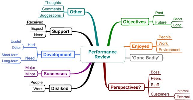 Template Mind Map  Performance Review Stage   Mind Mapping