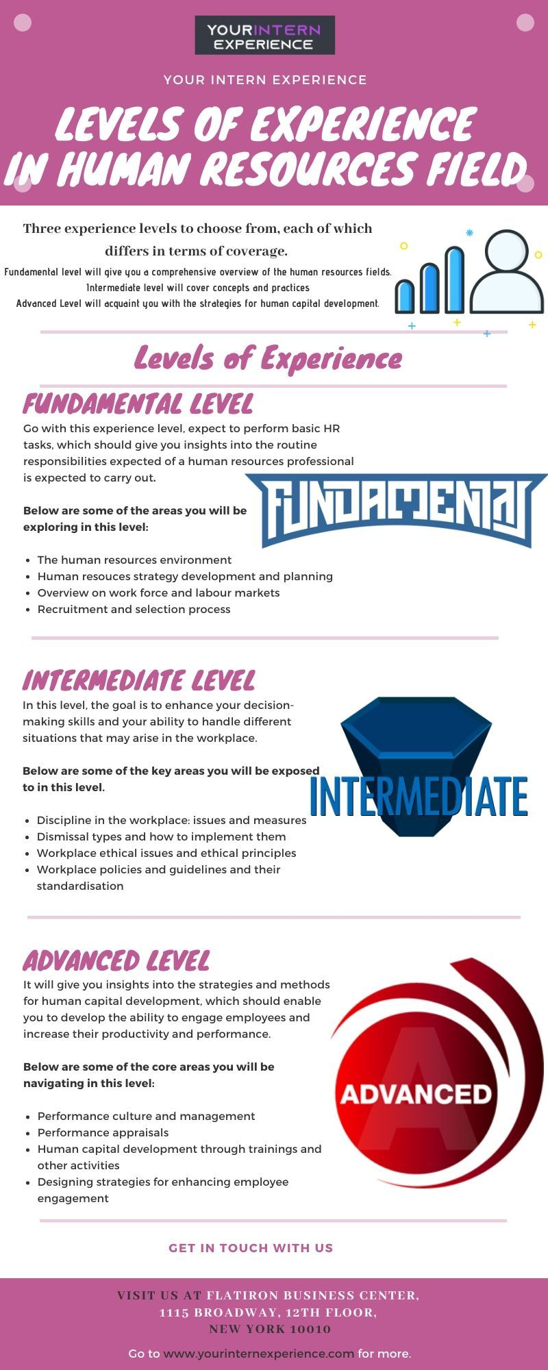 Levels Of Experience In Human Resources Field