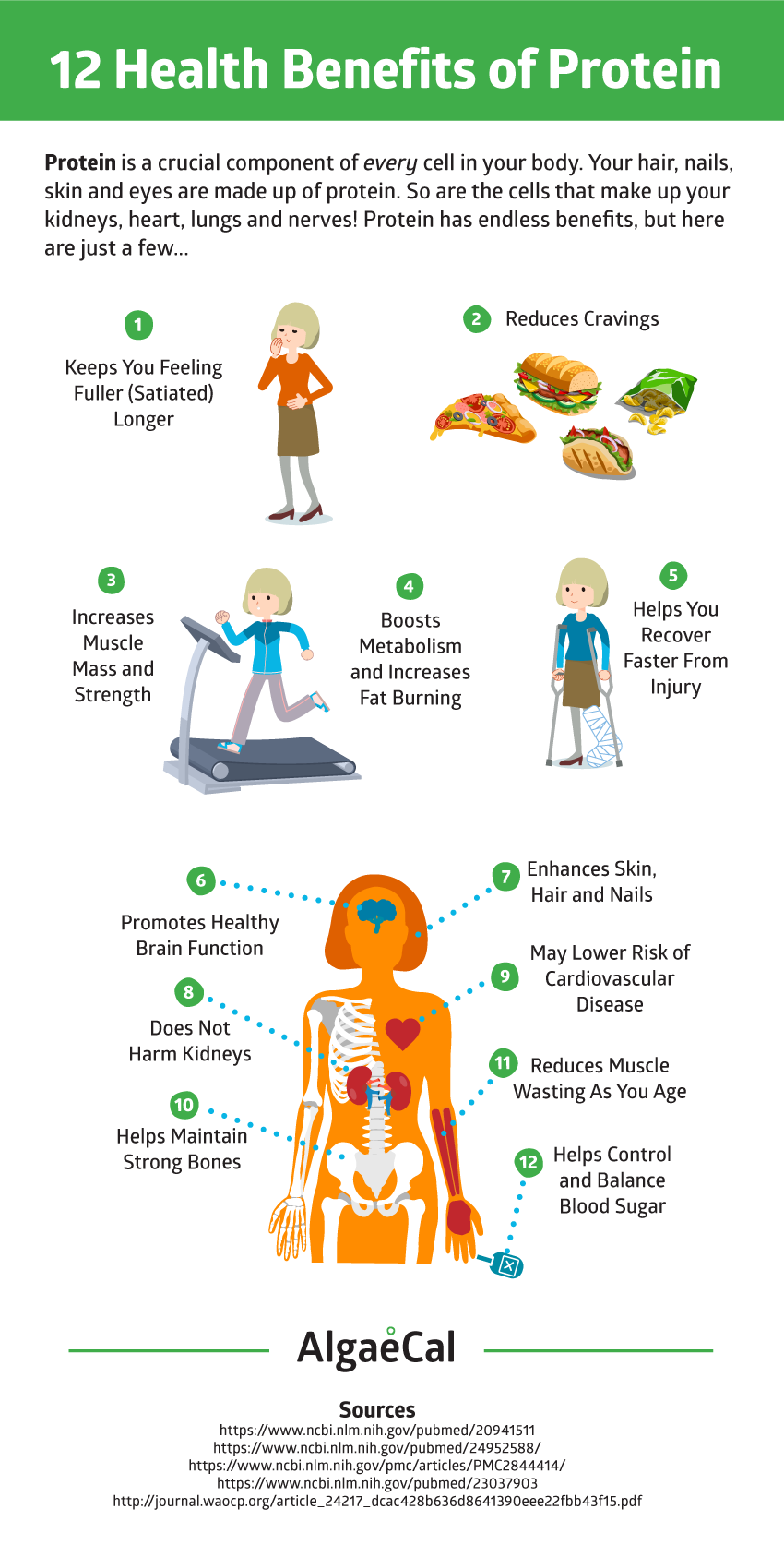 40++ Is protein good for osteoporosis ideas in 2021
