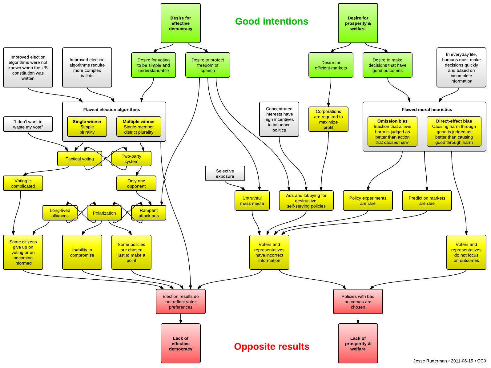 A Democracy Flowchart Good Intentions Lead To Opposite Results