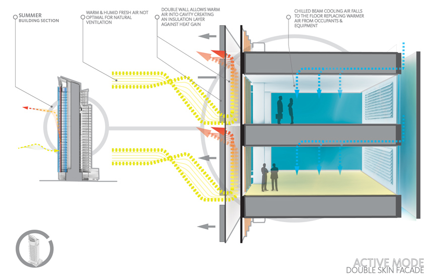 double skin facade passive cooling Google Search