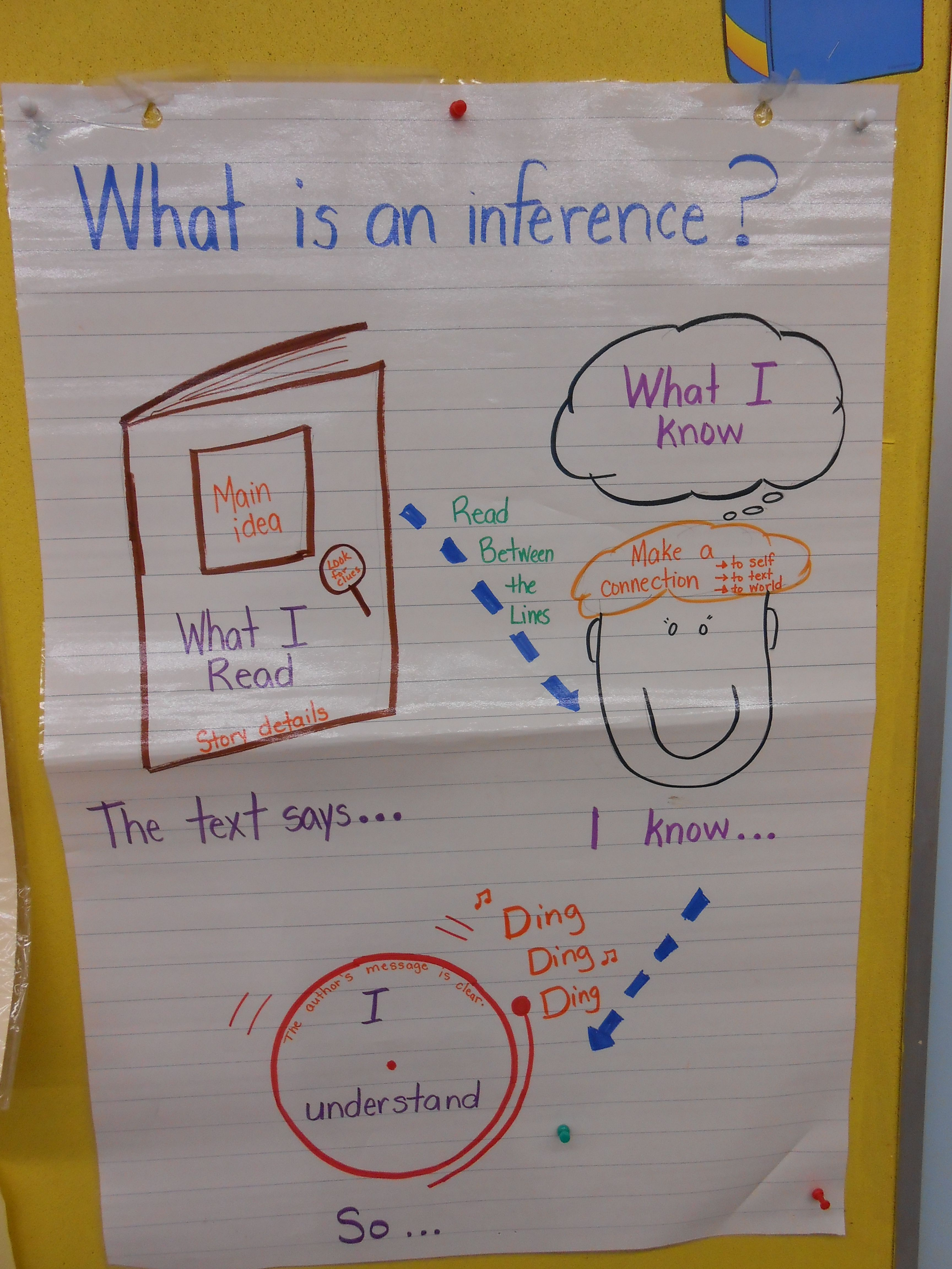 Anchor Chart Of Inferencing