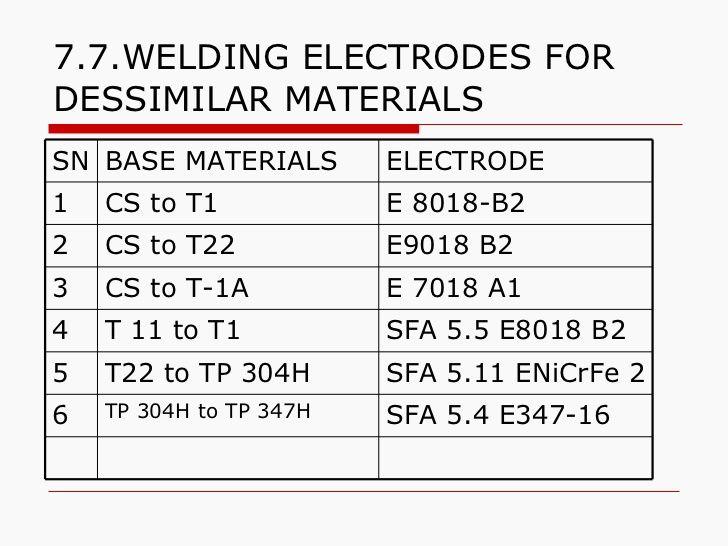 55WELDING ELECTRODES CLASSIFICATION ( Suffix Steel Alloy Type - welder job description