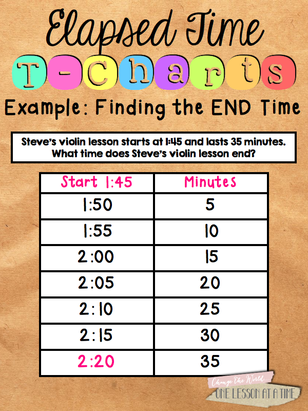 Elapsed Time on a TChart BlairTurnercom APPS for Math