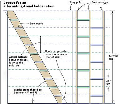 How To Build Alternating Tread Ladder Stairs Ship Ladder