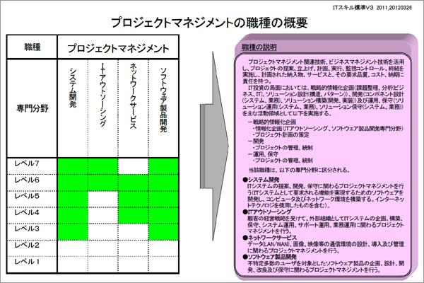 It資格の分類と難易度レベル It Skill Map It 資格 学ぶ 資格