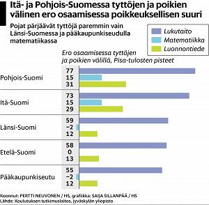 Selvityksen mukaan suomalaisen peruskoulun tasa-arvo on uhattuna ja oppimistulokset ovat heikentyneet. Yksilöllisen opiskelun lisääminen auttaisi tasa-arvon palauttamiseen, uskoo selvityksen tehnyt professori. Kouluissa kokeillaan selvityksen suosituksia tästä syksystä alkaen.