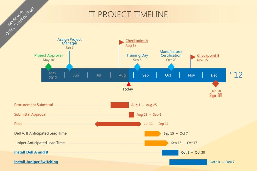 Beautiful Gantt Chart created with Office Timeline Free Edition - free chart