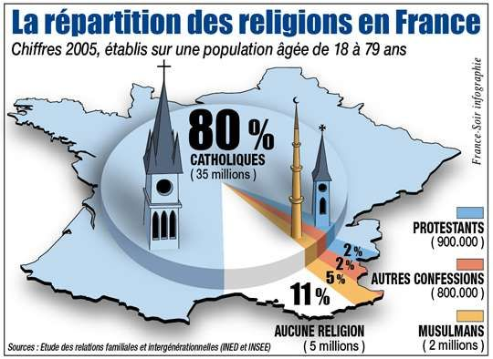 la répartition des religions   Relations familiales