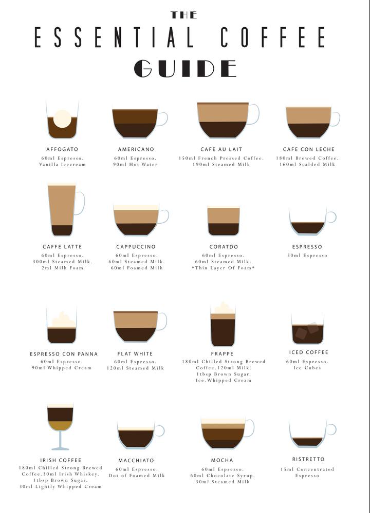 The Essential Coffee Guide Framed Art Print By Waveyjane Vector Black Medium Gallery 20x26 Coffee Guide Coffee Signage Coffee Shop Menu