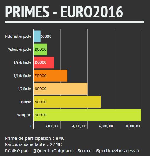 Tableau des primes de l'EURO 2016 | Victoire. Tableau