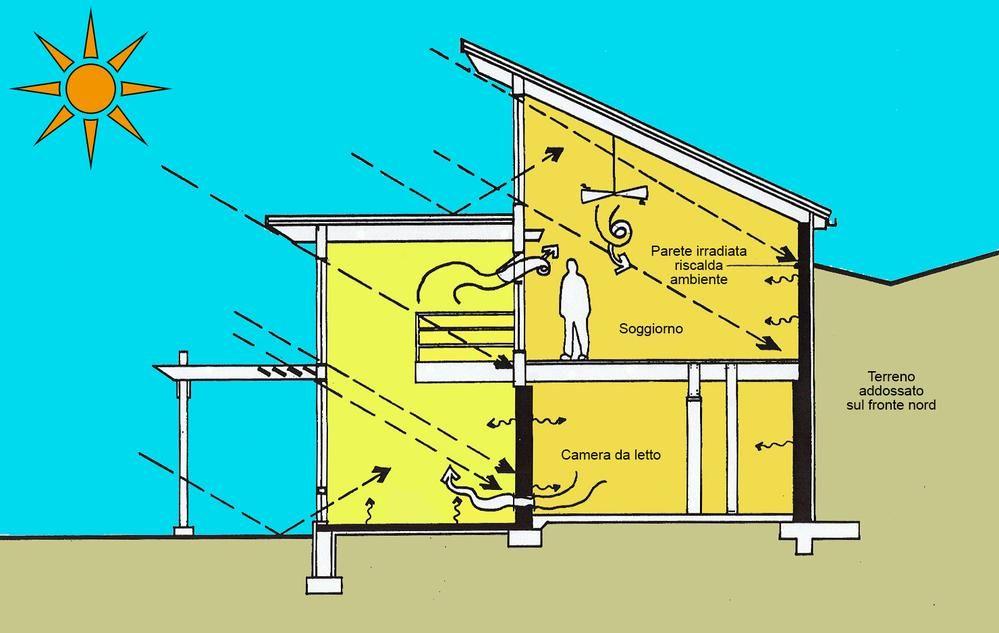 Riscaldamento Solare Passivo Riscaldamento Gratis Dal Sole Con