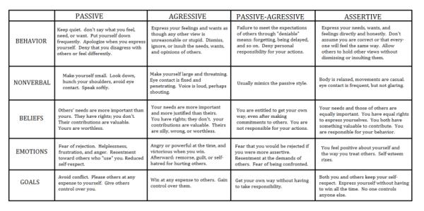 Communication Styles Assertive Communication Communication Styles Interpersonal Effectiveness