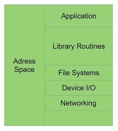 Application stack on a unikernel application. Source