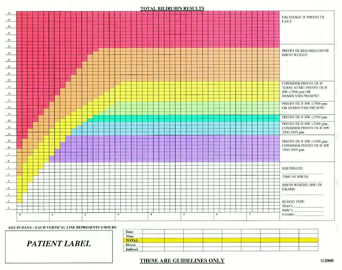 Newborn bilirubin level chart also work pinterest pediatric nursing rh