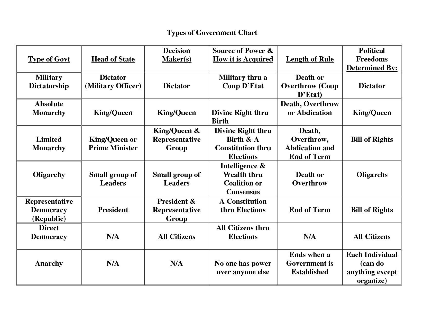 Uncategorized Forms Of Government Worksheet types of government chart by 31692023 geography pinterest 31692023