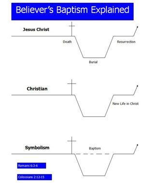online sermons baptism holy spirit believers baptism believer\u0027s Outline of Baptism online sermons baptism holy spirit believers baptism believer\u0027s baptism explained