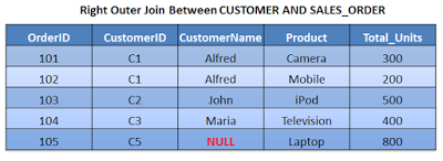 Joins – Different Types of Joins in SAP HANA   SAP HANA