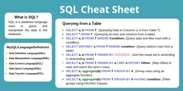 Basic SQL Commands: DDL. DML. TCL & DQL [Updated] in 2020 | Sql cheat sheet. Sql commands. Cheat sheets